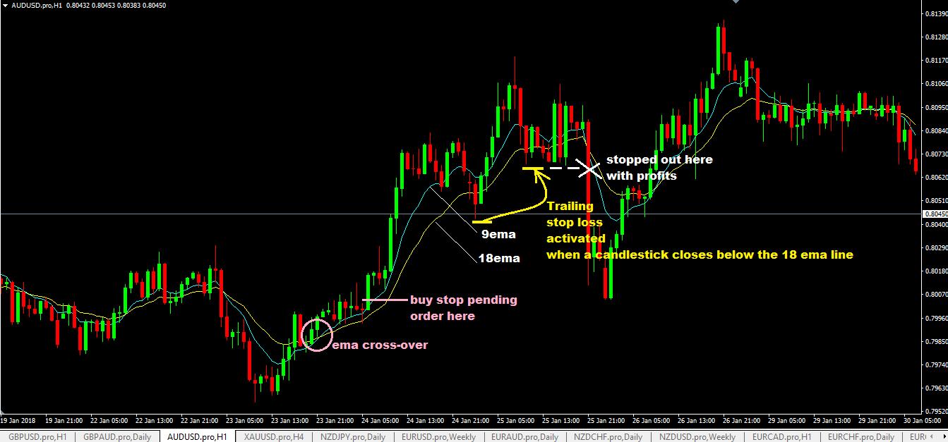 Floor Traders Method Forex Trading Strategy Buy Trade Setup on 1hr AUDUSD Chart