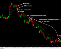 floor traders method forex trading system sell trade setup on 1hr audusd chart