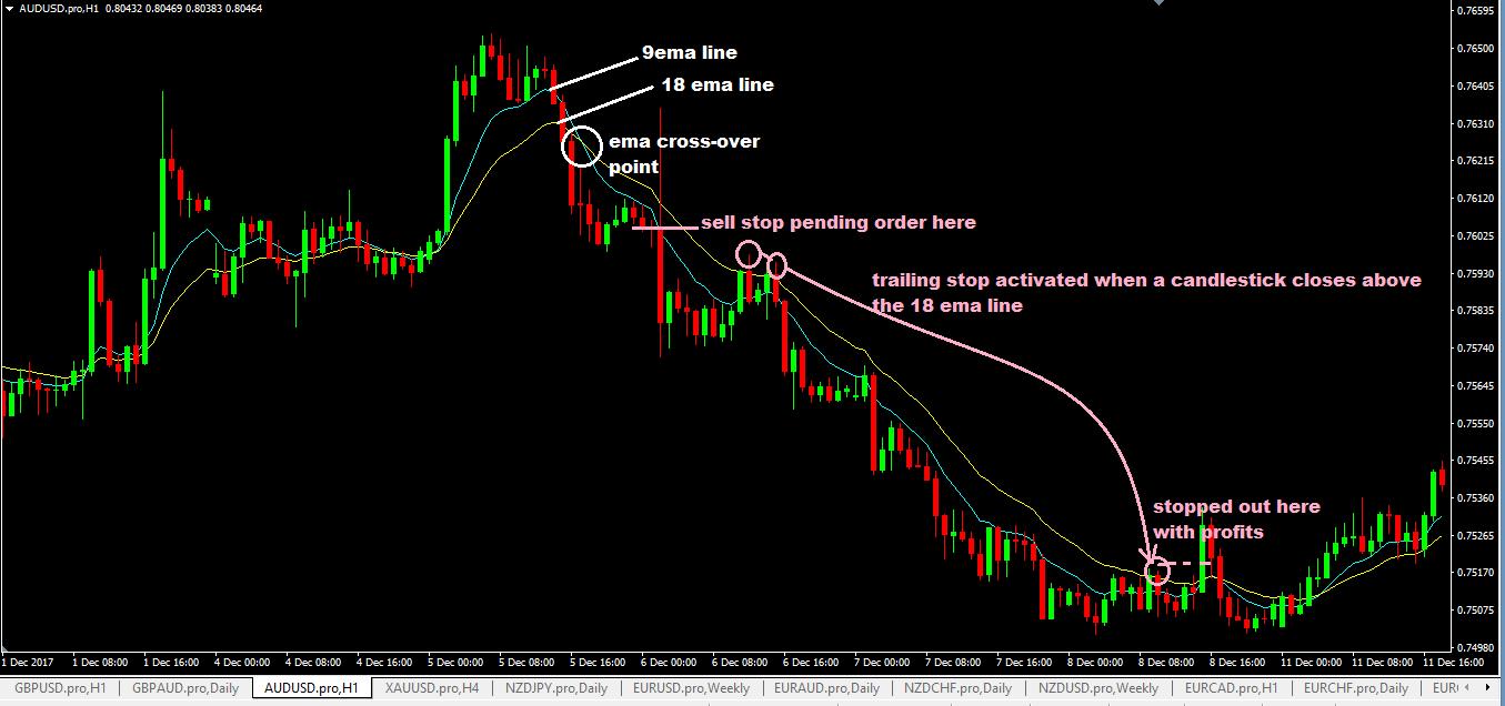 floor traders method forex trading system sell trade setup on 1hr audusd chart
