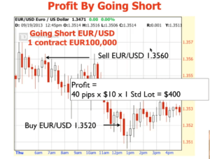 How to short forex