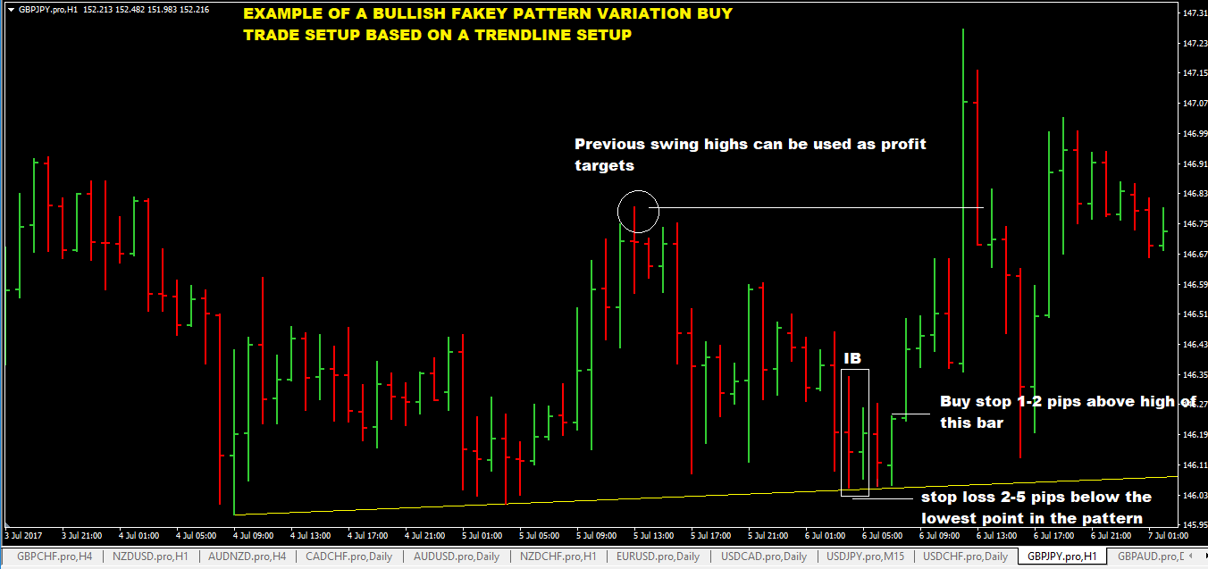 Forex trading trade the fakey setup