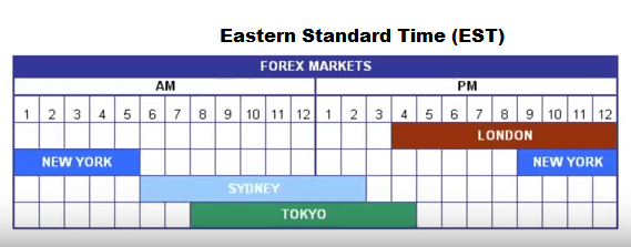 What time does the forex market open on monday