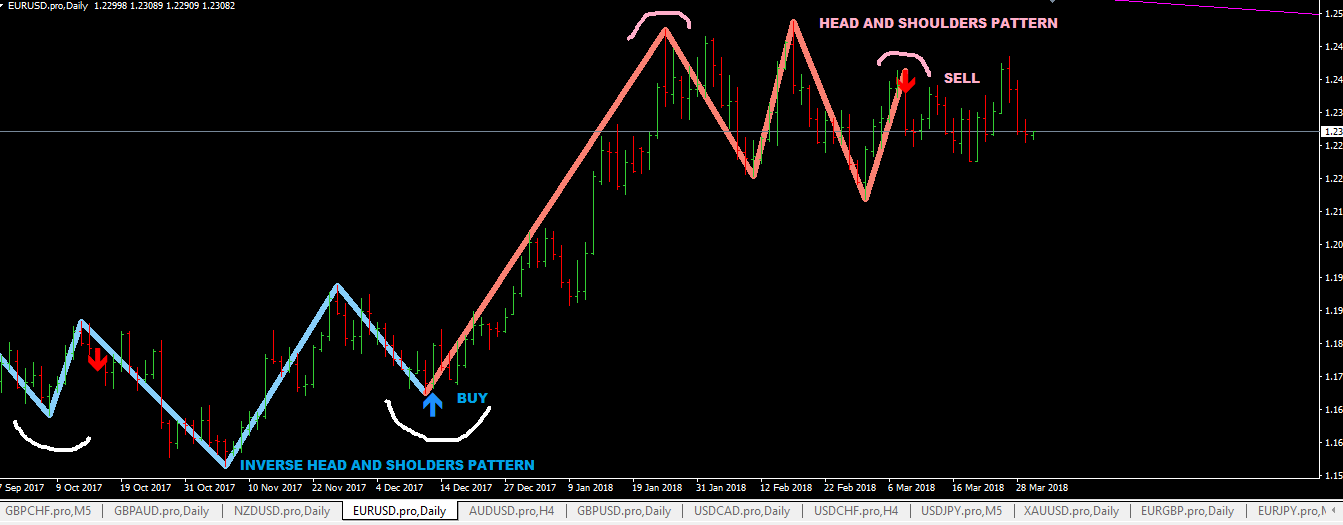 Head And Shoulders Pattern Indicator MT4 (Setup Instructions)