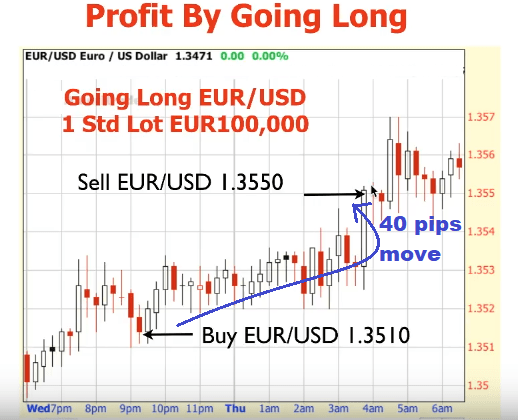 Going long in forex