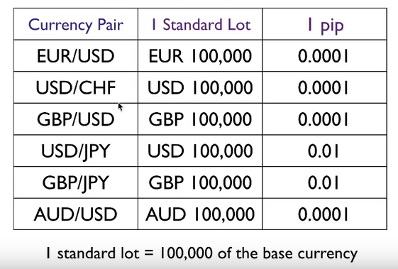 What is a mini lot in forex