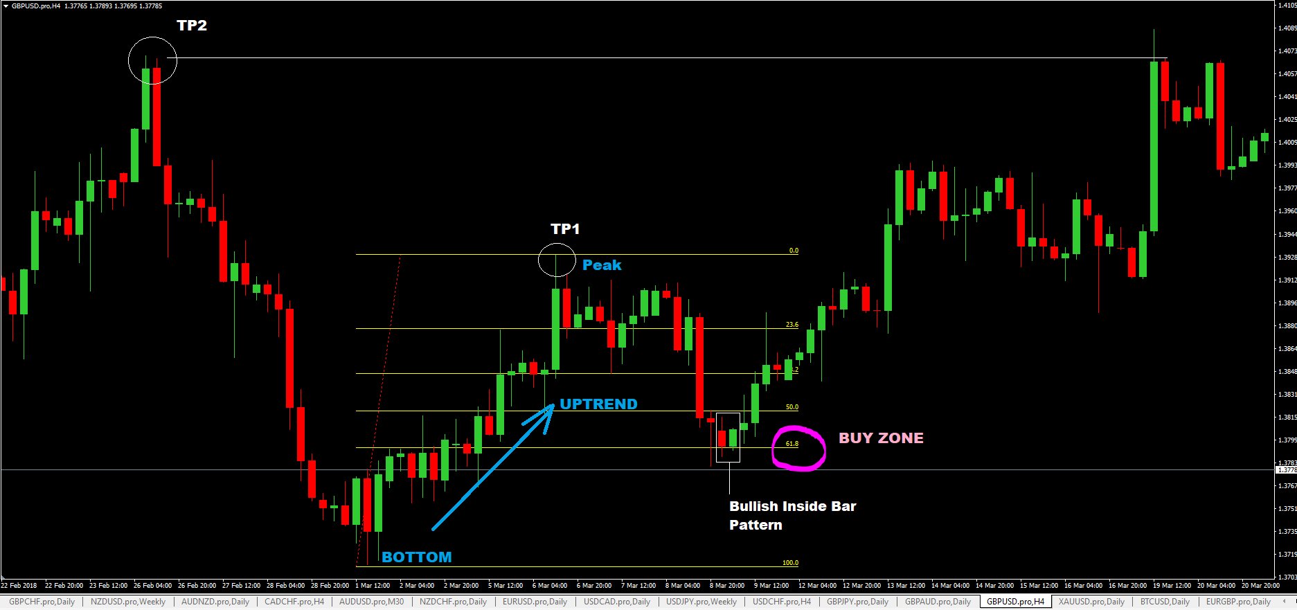 Forex Strategies That Use Fibonacci Retracements
