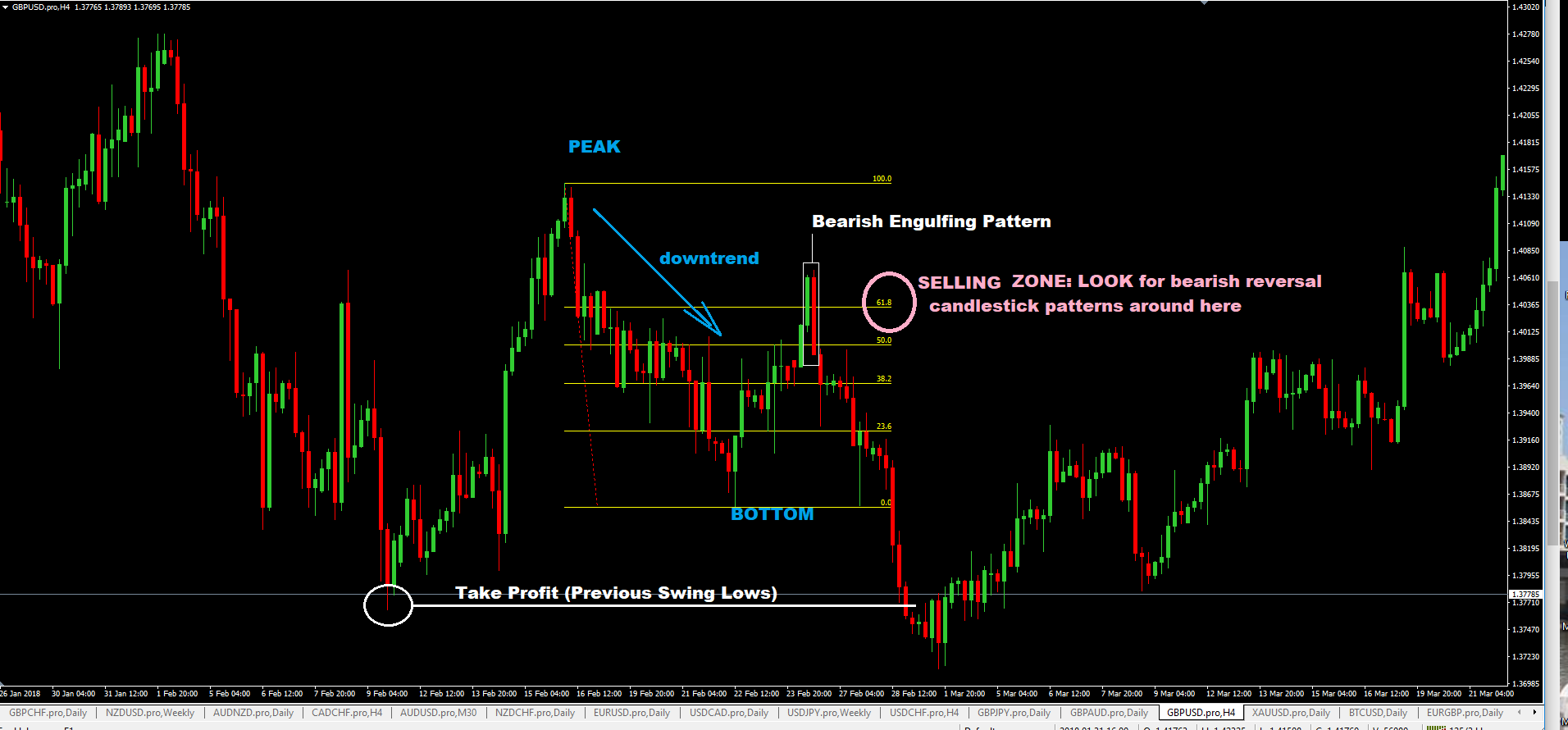 Beginner's Guide to Fibonacci Forex Trading Strategy