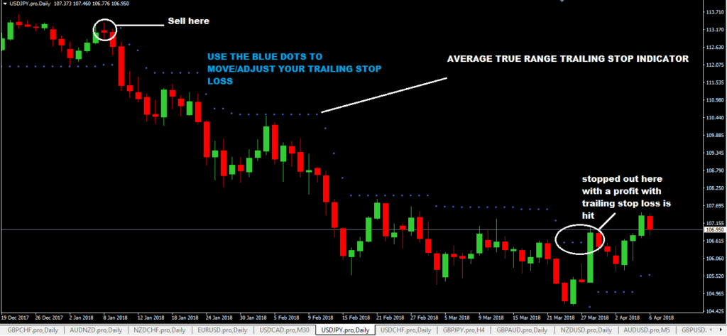 Average True Range Trailing Stop