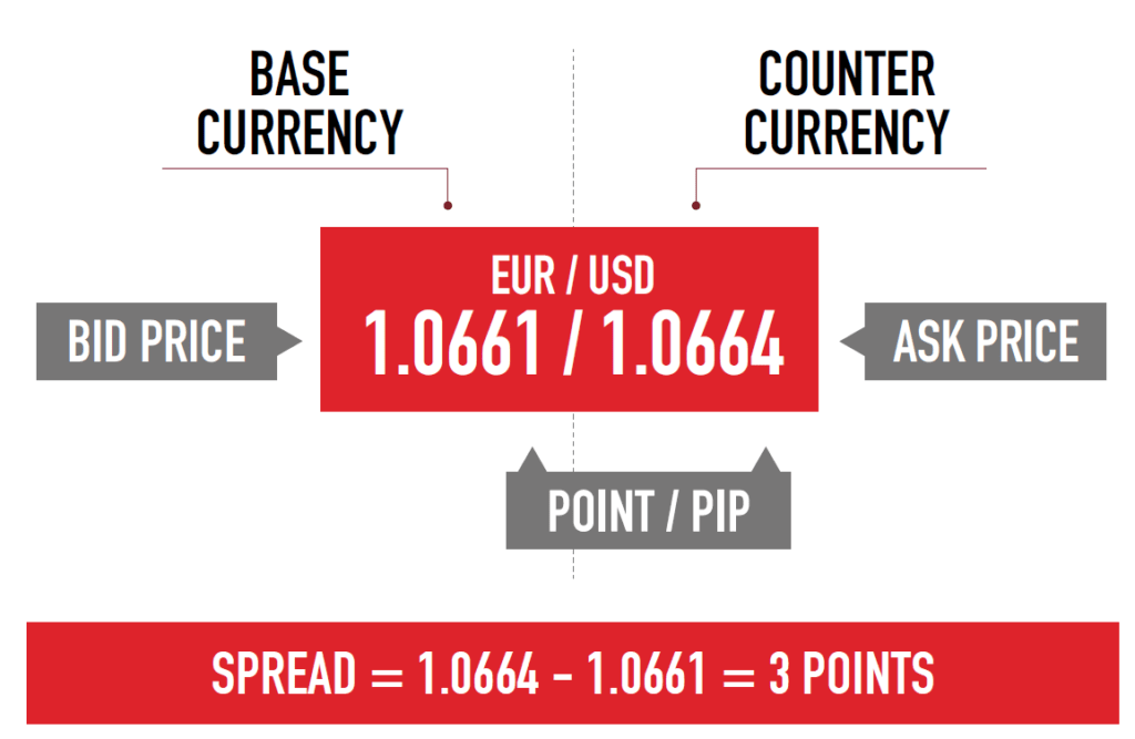 Forex spreads explained