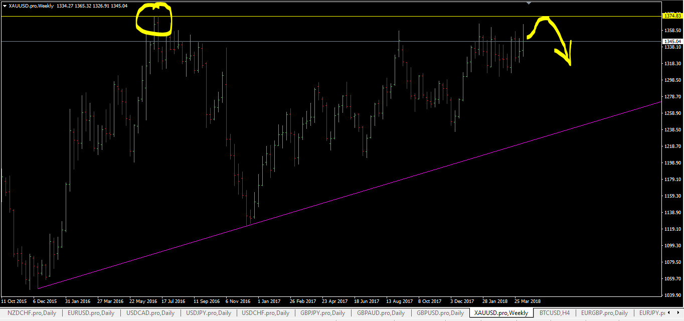 Free Forex Trading Signals Xauusdn160418 Forex Trading 200 -