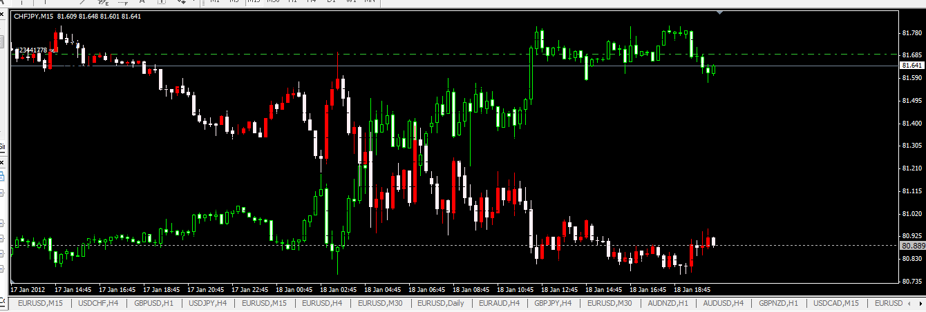Overlay Chart Indicator MT4 (DOWNLOAD LINK)