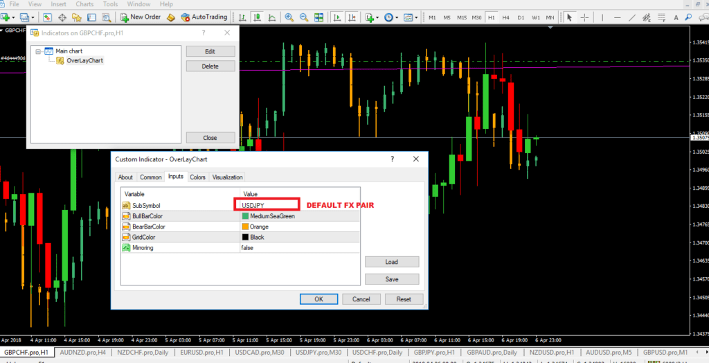 Overlay Chart Indicator MT4 (Setup Instructions)