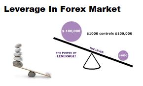 Forex leverage uk
