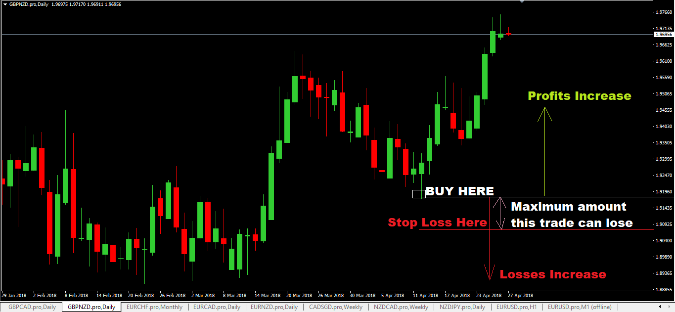 Stop loss forex definition