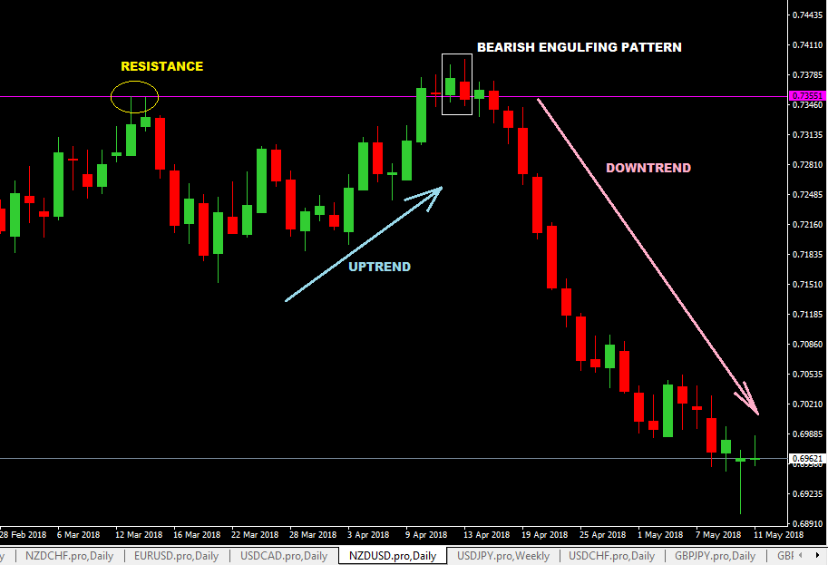 Bullish engulfing pattern forex