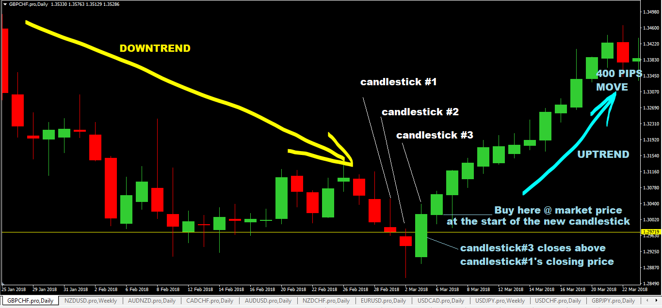forex strategy daily chart