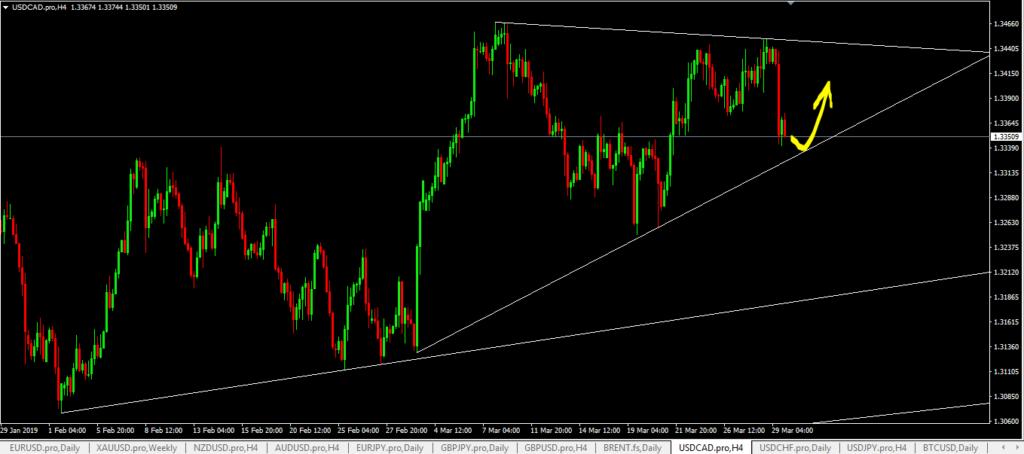 usdcad forex trading signal buy trade setup