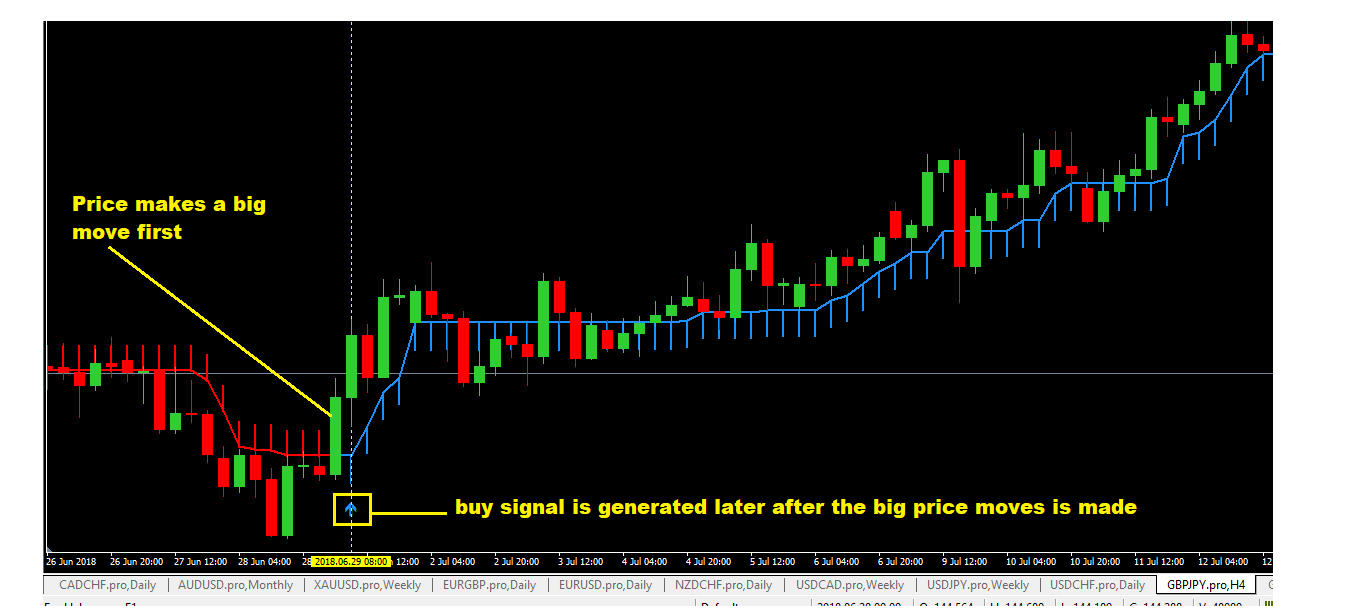Mt4 moving average alert