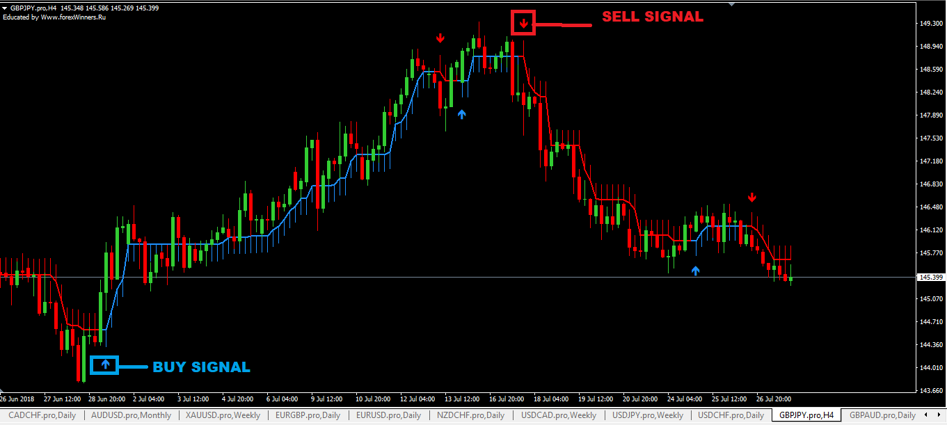 Buy sell signals ultimate arrows | forex winners | free download.