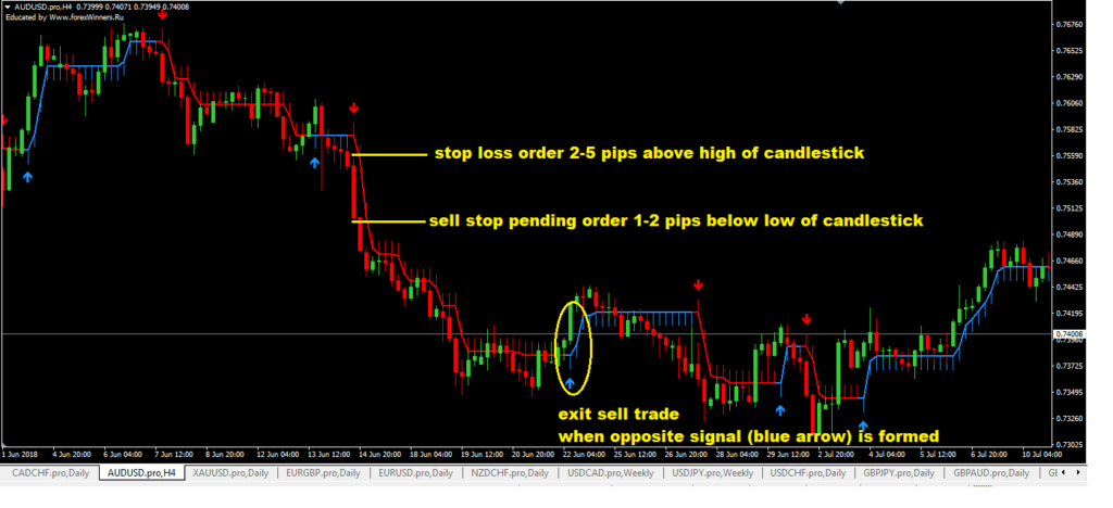 BEST Buy And Sell Arrow Indicator MT4 (Setup Instructions)