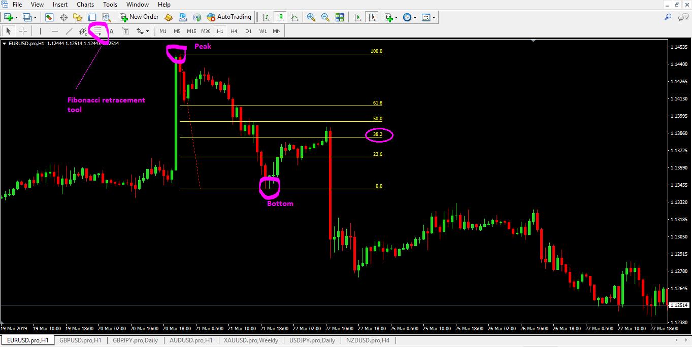 Fibonacci Retracement Tool Mt4 - Forex Trading | Forex